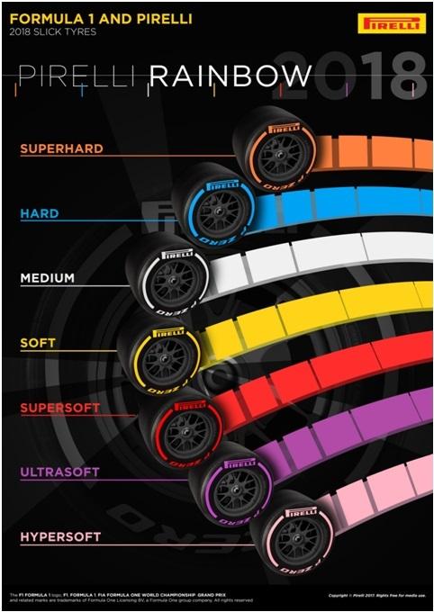 Culori noi pentru pneurile Pirelli din Formula 1