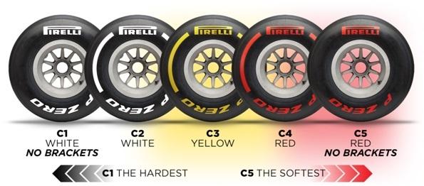 Pneurile Pirelli de 18 inch in teste pentru Formula 1