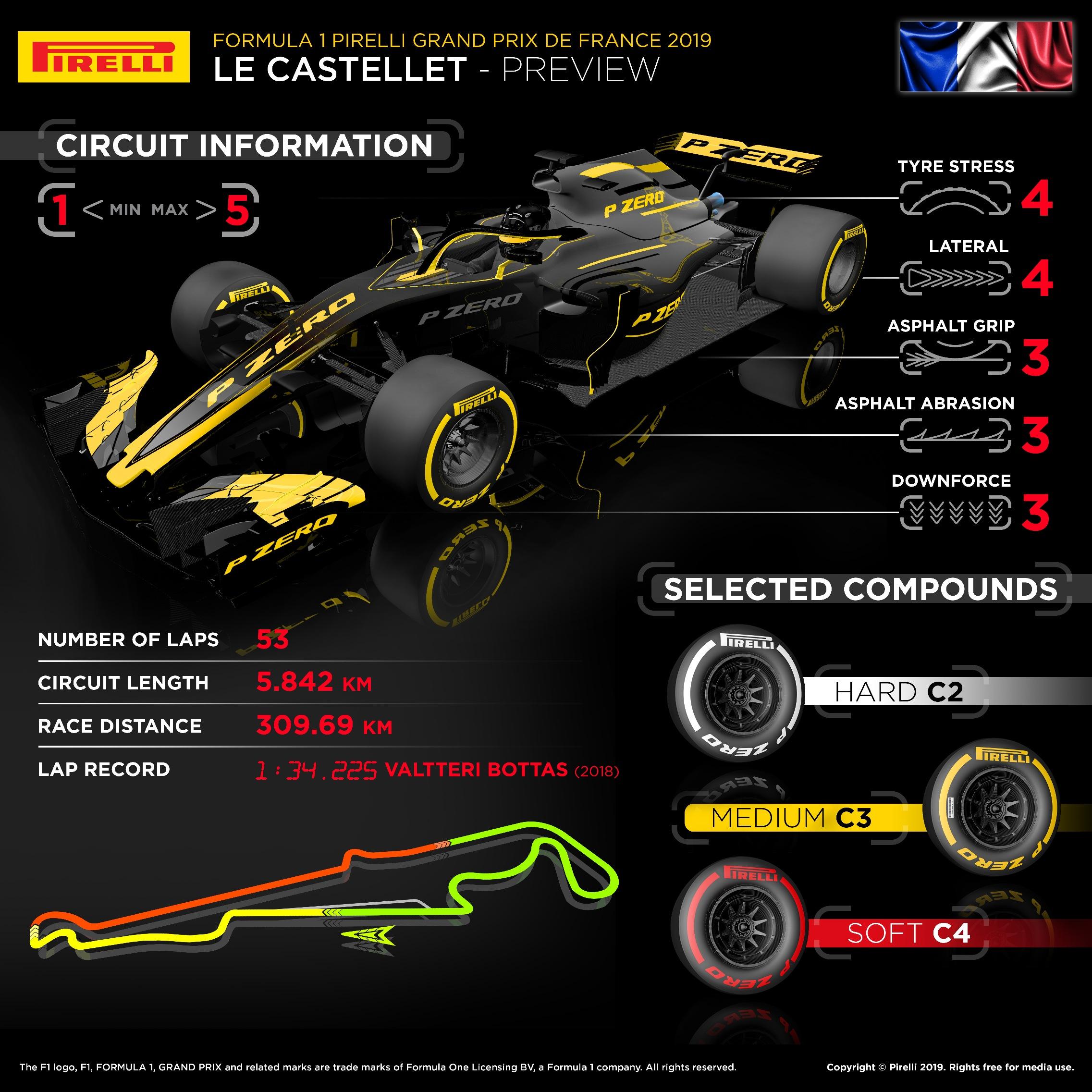 Marele Premiu al Franței – Avancronica Pirelli