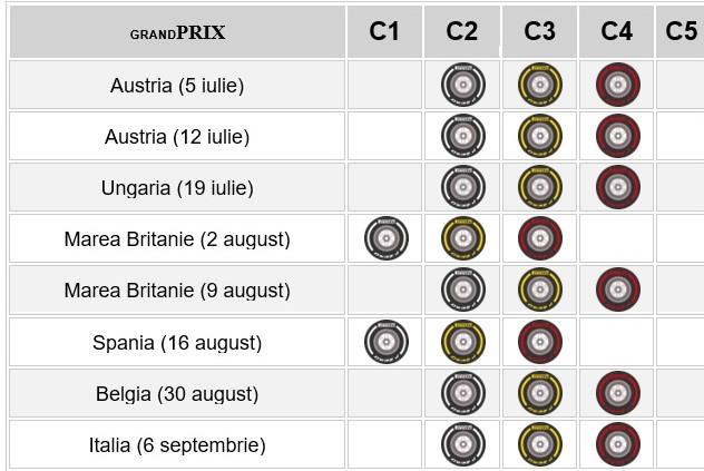 Pirelli a nominalizat pneurile pentru primele 8 curse de Formula 1 din 2020