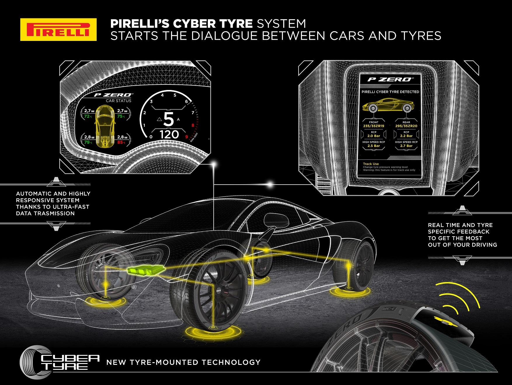 Pirelli echipeaza McLaren Artura cu anvelope inteligente
